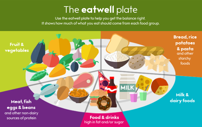 Getting your portion sizes right